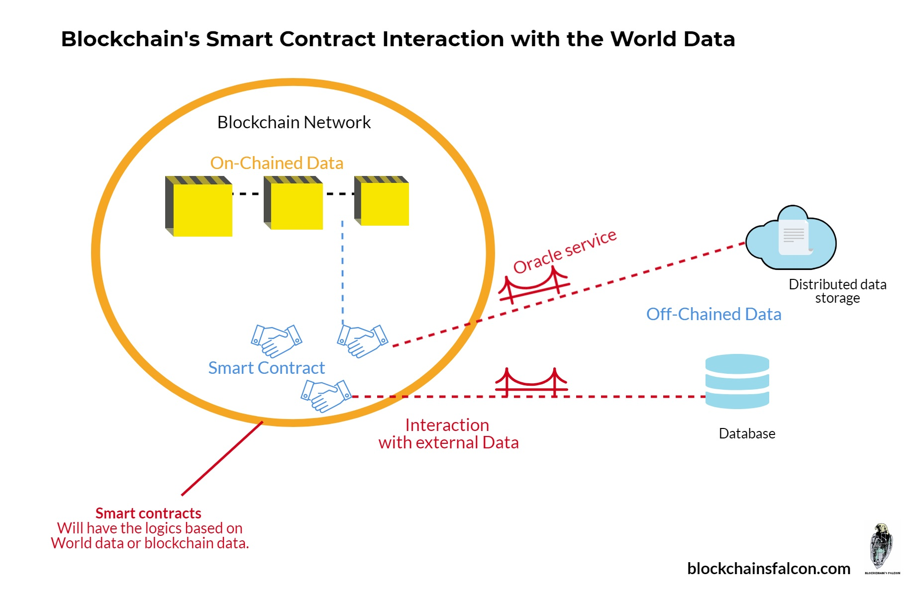 Smartcontract interaction with external data