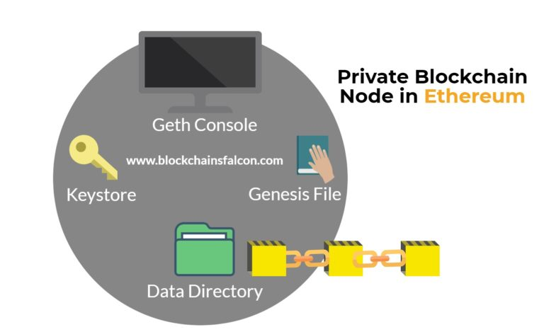 private blockchain node in ethereum,
