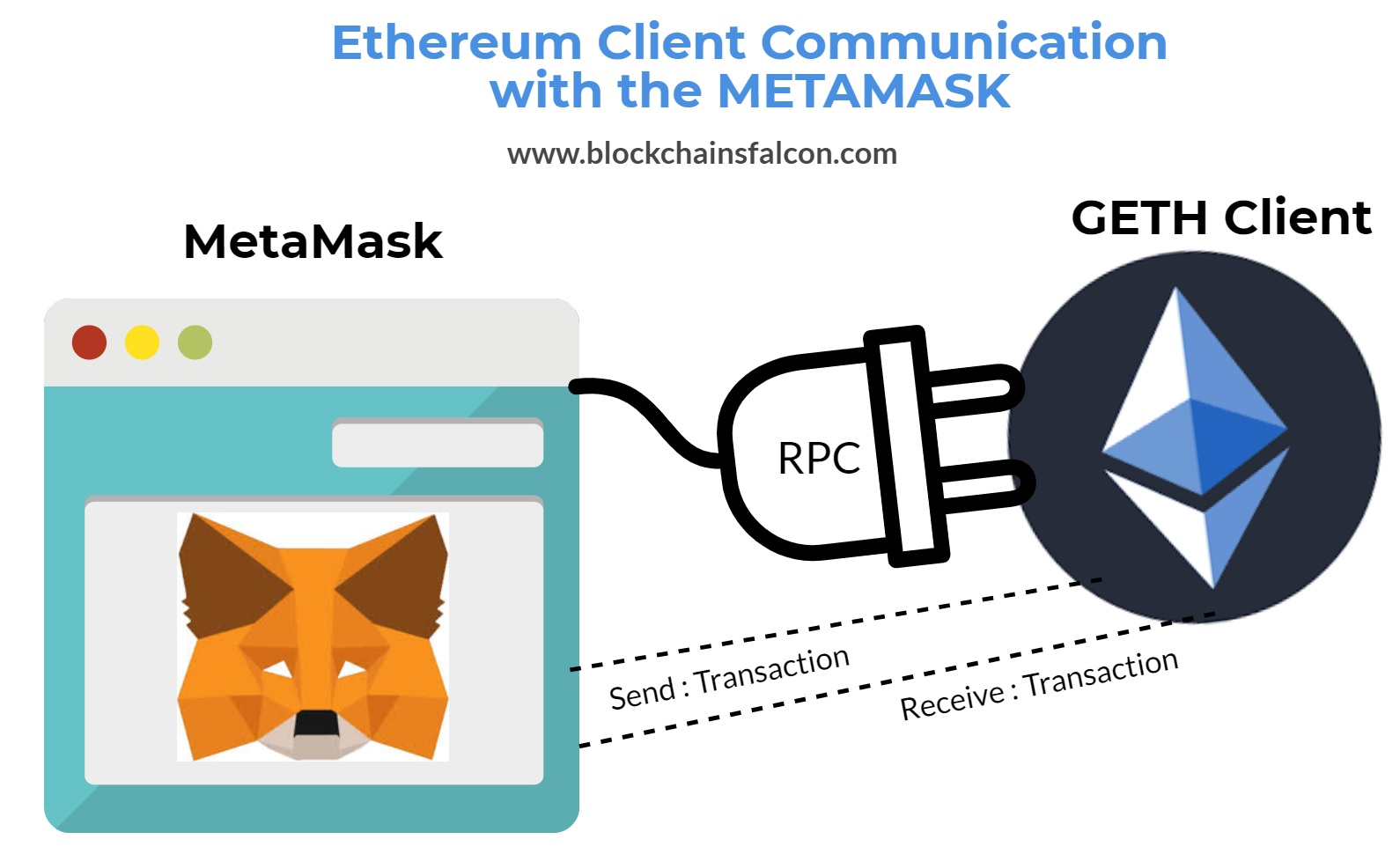 Ethereum with MetaMask
